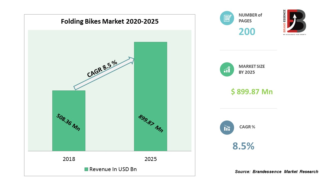 Folding Bikes Market Size to Reach USD 899.87 Million by 2025 with the CAGR of 8.5%; Rising Awareness Regarding Usage of Folding Bikes to Boost Growth, BMRC – KSU | The Sentinel Newspaper - KSU | The Sentinel Newspaper