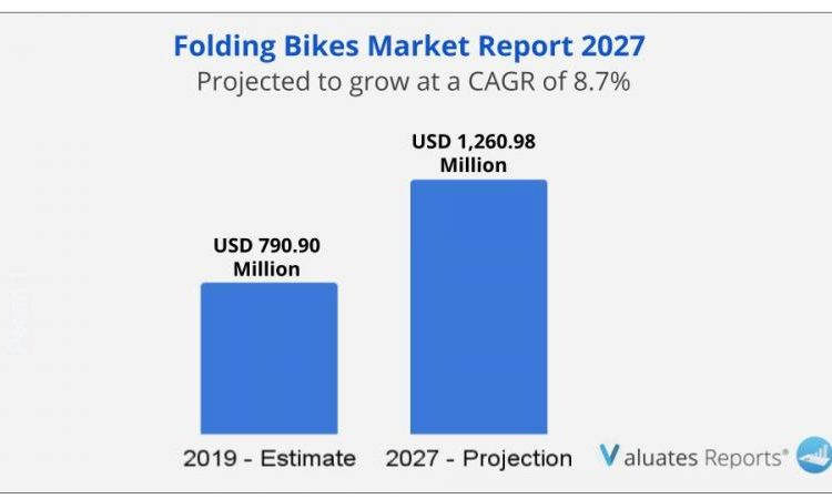 Folding Bikes Market Size, Global Industry Trends, Growth,